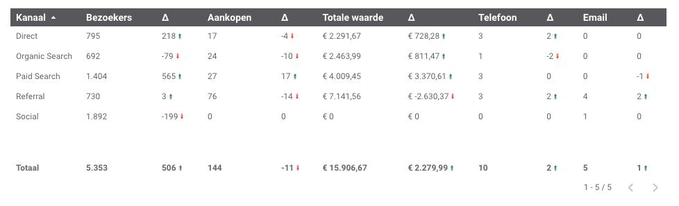 Een tabel van Google Data Studio dat aangeeft waar de bezoekers vandaan komen