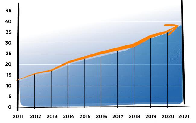 Internet feiten: 40% van alles websites draait op WordPress